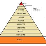 piramide sociale egitto
